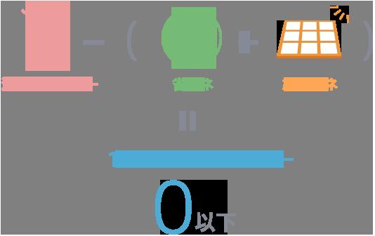 消費エネルギー - (省エネ+創出エネ)= 1年間の消費エネルギー0以下
